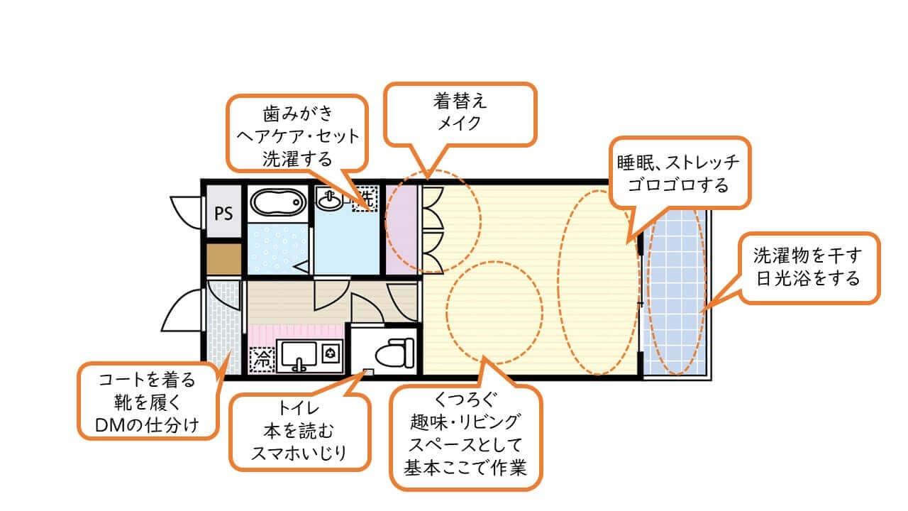 部屋の役割・一人暮らしの場合